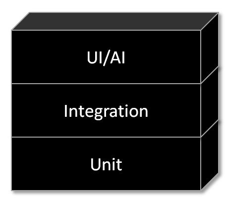 Test Automation Monolith